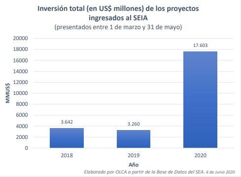 Inversión total de los proyectos ingresados al SEIA